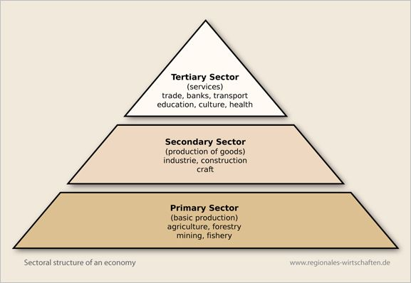 primary sector of economy Can you pick the primary, secondary & tertiary sectors.