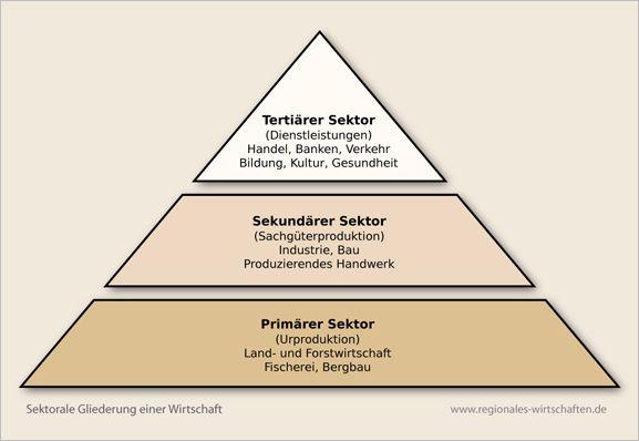 drei sektoren theorie
